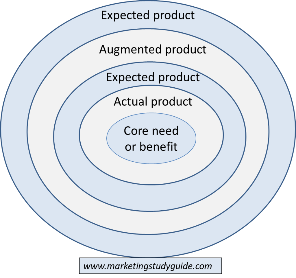 product levels The product terms contains all the terms and conditions for how you purchase licenses for software and online services through microsoft volume licensing programs the product terms document is updated monthly as a successor to the product use rights and product list.