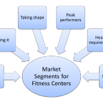 From Market Segmentation to Marketing Mix (Fitness Centers)
