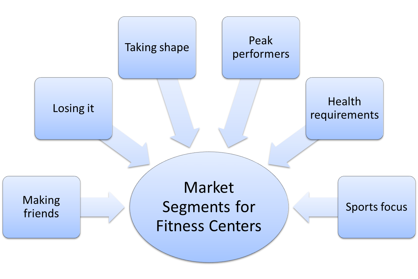 example of target market segmentation strategy of jewelry Target markets and market segmentation for example, one could consider develop a marketing strategy that appeals to the selected target market(s) prev next cite: target markets and market segmentation (2018) from targeting markets tutorial.