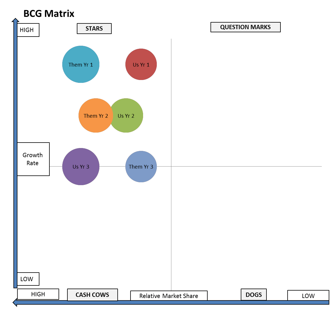 the bcg matrix A business with a low market share can be profitable too to understand this concept more clearly, lets study the bcg matrix on nestle: market growth.