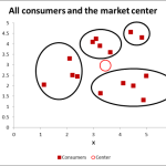 Using scatter charts to form market segments