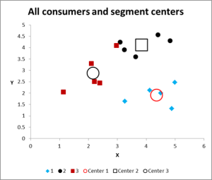 cluster analysis final graph