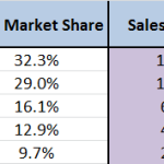 Using Market Share Information
