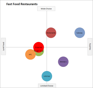 fast food chain perceptual map example