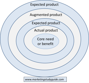 five product levels model for marketing