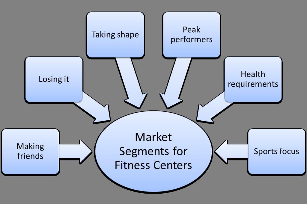 market segmentation example for fitness centers
