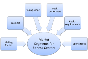 market segmentation example for fitness centers