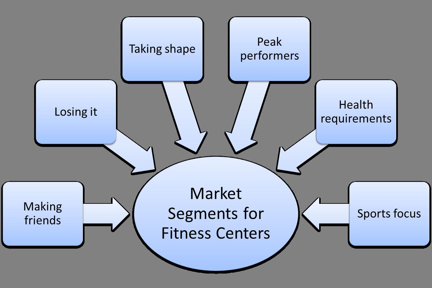 From Market Segmentation to Marketing Mix (Fitness Centers ...