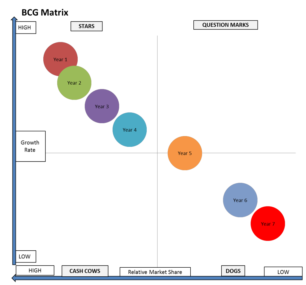 BCG matrix poor star