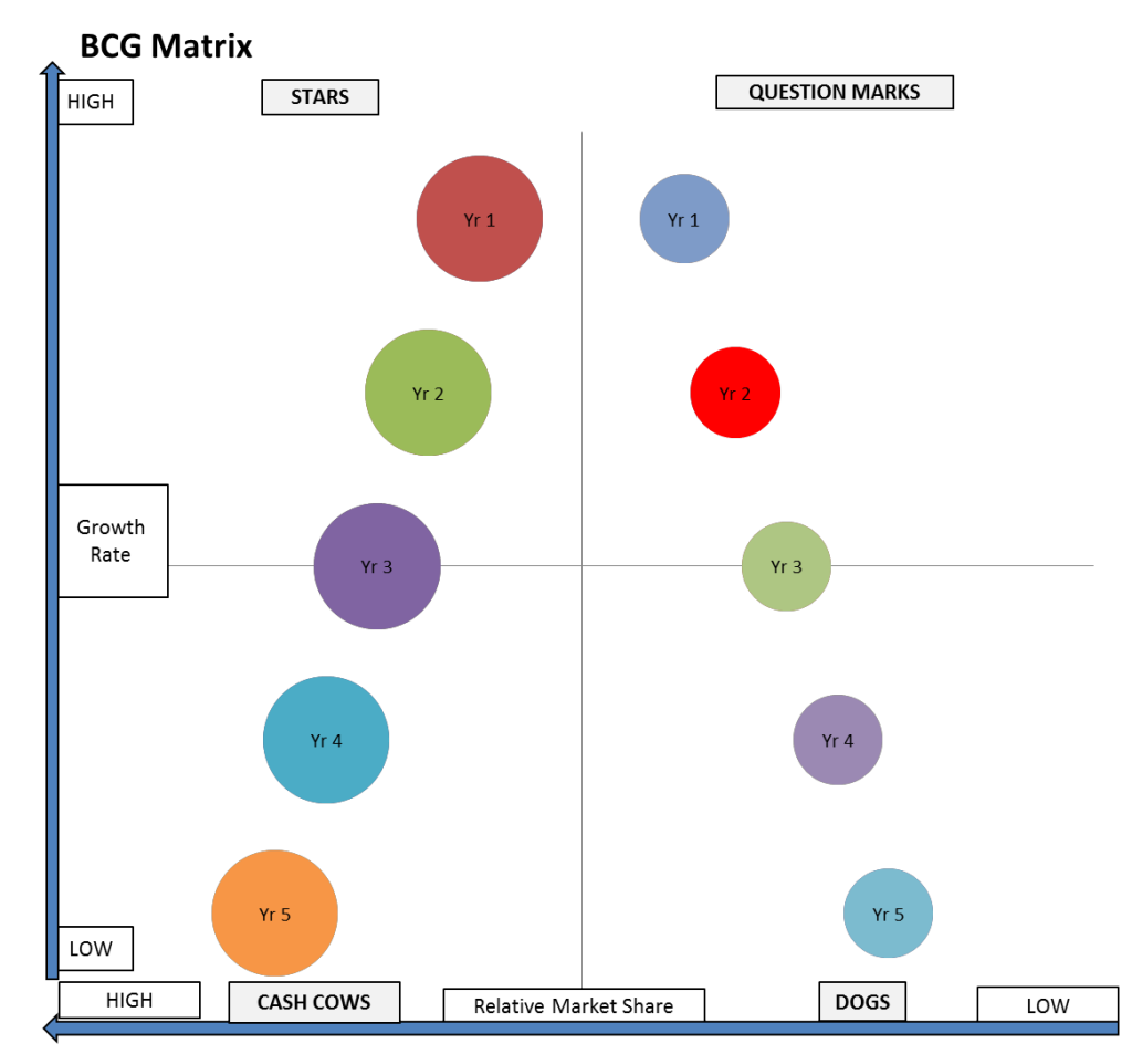 bcg matrix - entering maturity