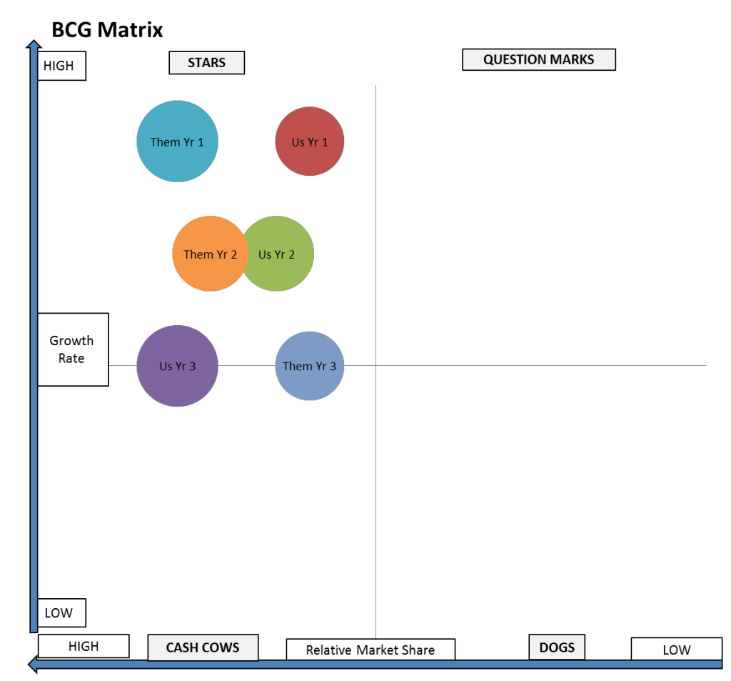 bcg matrix over time - improving