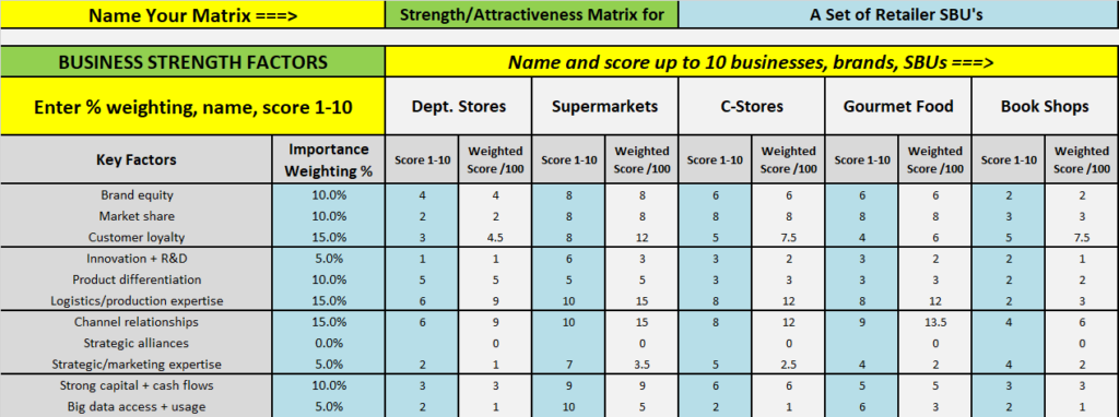 Business strengths factors input